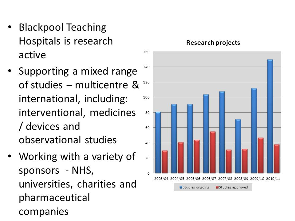 Blackpool Teaching Hospitals is research active Supporting a mixed range of studies – multicentre & international, including: interventional, medicines / devices and observational studies Working with a variety of sponsors - NHS, universities, charities and pharmaceutical companies