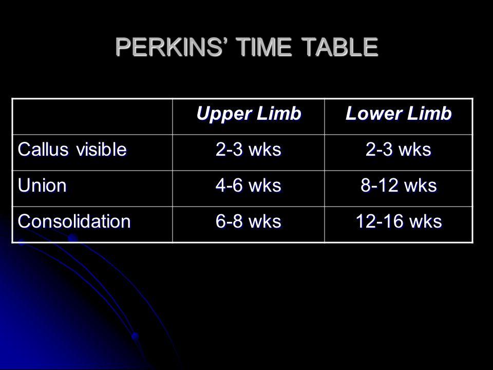 PERKINS' TIME TABLE Upper Limb Lower Limb Callus visible 2-3 wks Union 4-6 wks 8-12 wks Consolidation 6-8 wks 12-16 wks