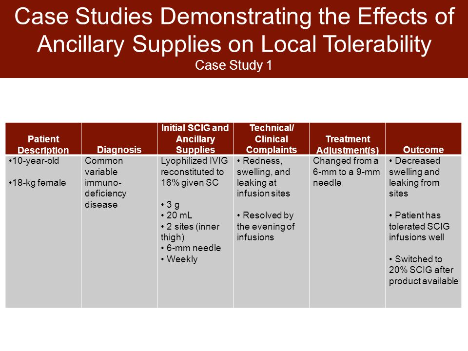 Case Studies Demonstrating the Effects of Ancillary Supplies on Local Tolerability Case Study 1 Patient DescriptionDiagnosis Initial SCIG and Ancillary Supplies Technical/ Clinical Complaints Treatment Adjustment(s)Outcome 10-year-old 18-kg female Common variable immuno- deficiency disease Lyophilized IVIG reconstituted to 16% given SC 3 g 20 mL 2 sites (inner thigh) 6-mm needle Weekly Redness, swelling, and leaking at infusion sites Resolved by the evening of infusions Changed from a 6-mm to a 9-mm needle Decreased swelling and leaking from sites Patient has tolerated SCIG infusions well Switched to 20% SCIG after product available