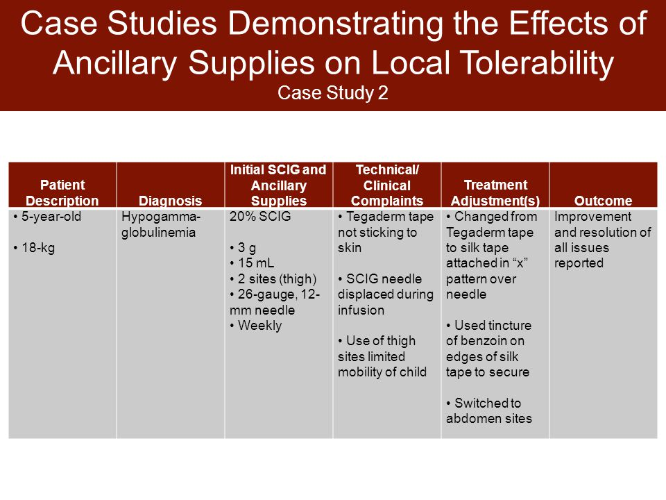 Case Studies Demonstrating the Effects of Ancillary Supplies on Local Tolerability Case Study 2 Patient DescriptionDiagnosis Initial SCIG and Ancillary Supplies Technical/ Clinical Complaints Treatment Adjustment(s)Outcome 5-year-old 18-kg Hypogamma- globulinemia 20% SCIG 3 g 15 mL 2 sites (thigh) 26-gauge, 12- mm needle Weekly Tegaderm tape not sticking to skin SCIG needle displaced during infusion Use of thigh sites limited mobility of child Changed from Tegaderm tape to silk tape attached in x pattern over needle Used tincture of benzoin on edges of silk tape to secure Switched to abdomen sites Improvement and resolution of all issues reported