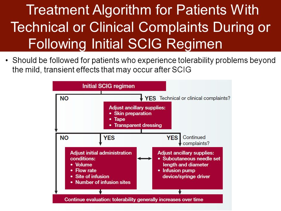 Treatment Algorithm for Patients With Technical or Clinical Complaints During or Following Initial SCIG Regimen Should be followed for patients who experience tolerability problems beyond the mild, transient effects that may occur after SCIG