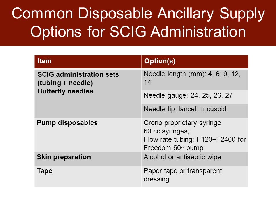 Common Disposable Ancillary Supply Options for SCIG Administration ItemOption(s) SCIG administration sets (tubing + needle) Butterfly needles Needle length (mm): 4, 6, 9, 12, 14 Needle gauge: 24, 25, 26, 27 Needle tip: lancet, tricuspid Pump disposablesCrono proprietary syringe 60 cc syringes; Flow rate tubing: F120−F2400 for Freedom 60 ® pump Skin preparationAlcohol or antiseptic wipe TapePaper tape or transparent dressing