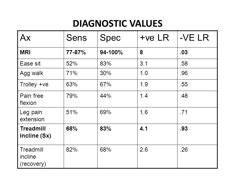 DIAGNOSTIC VALUES AxSensSpec+ve LR-VE LR MRI77-87%94-100%8.03 Ease sit52%83%3.1.58 Agg walk71%30%1.0.96 Trolley +ve63%67%1.9.55 Pain free flexion 79%44%1.4.48 Leg pain extension 51%69%1.6.71 Treadmill incline (Sx) 68%83%4.1.93 Treadmill incline (recovery) 82%68%2.6.26