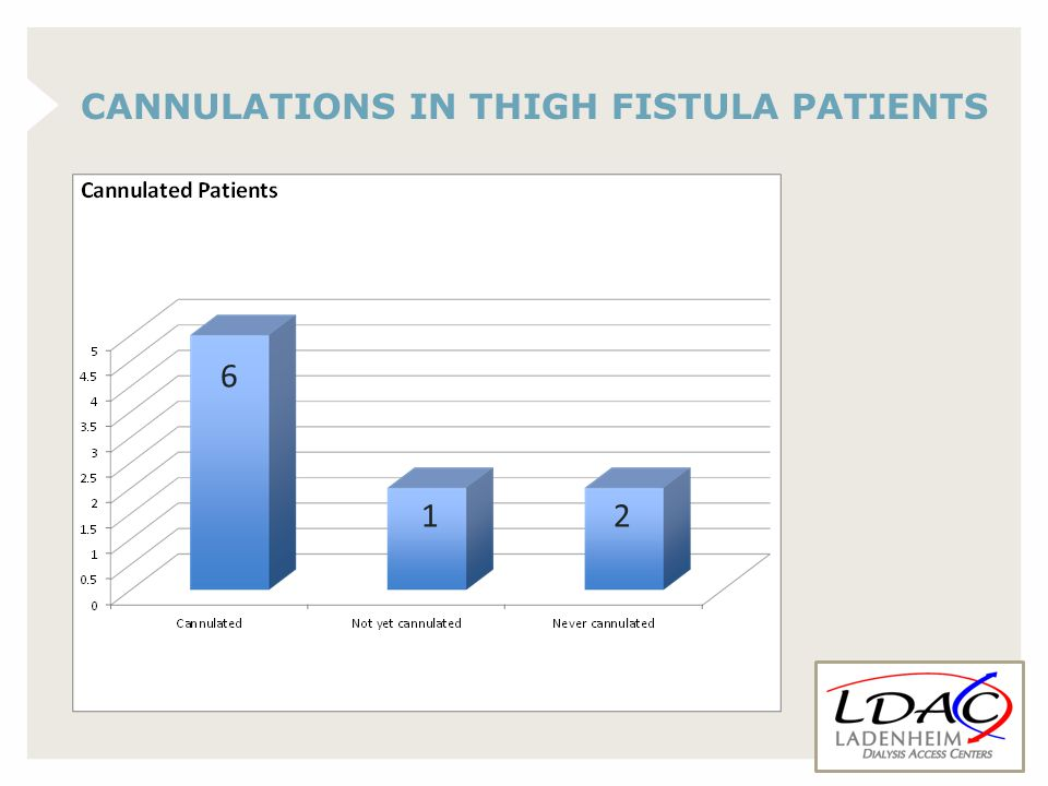 CANNULATIONS IN THIGH FISTULA PATIENTS 6 12