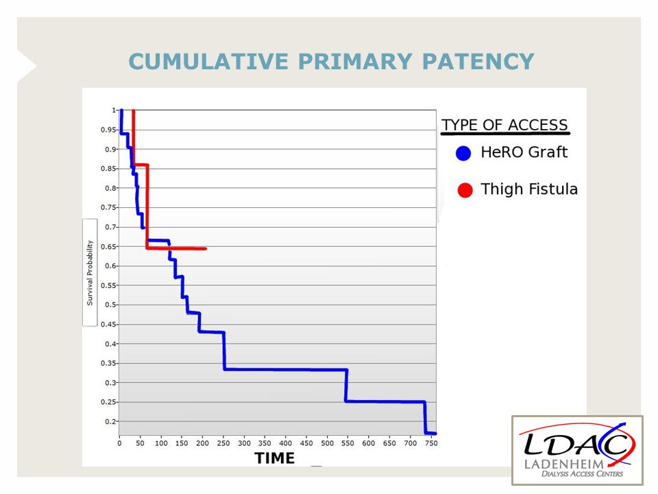 CUMULATIVE PRIMARY PATENCY