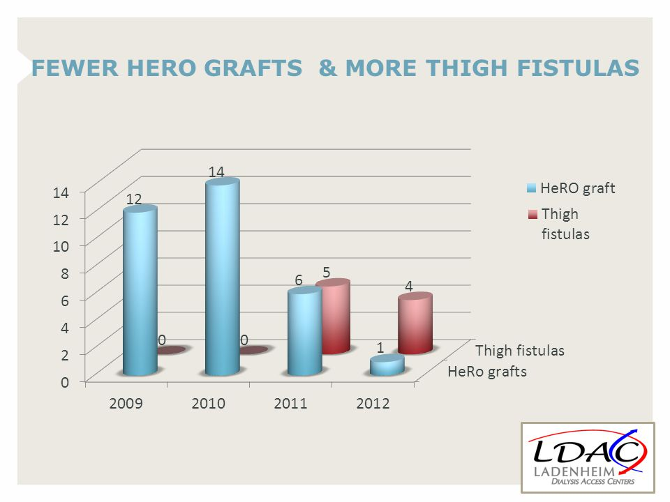 FEWER HERO GRAFTS & MORE THIGH FISTULAS