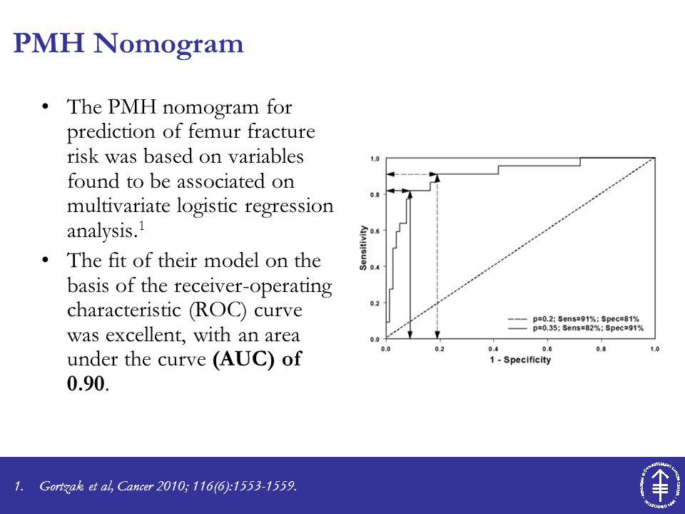 PMH Nomogram The PMH nomogram for prediction of femur fracture risk was based on variables found to be associated on multivariate logistic regression analysis.