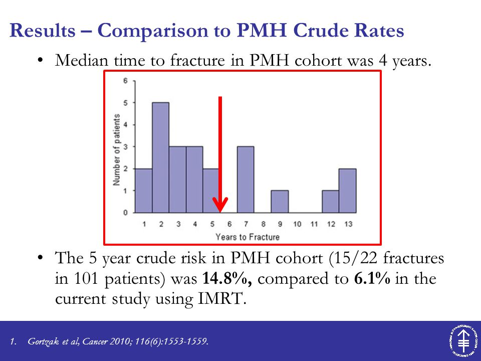 Results – Comparison to PMH Crude Rates Median time to fracture in PMH cohort was 4 years. The 5 year crude risk in PMH cohort (15/22 fractures in 101
