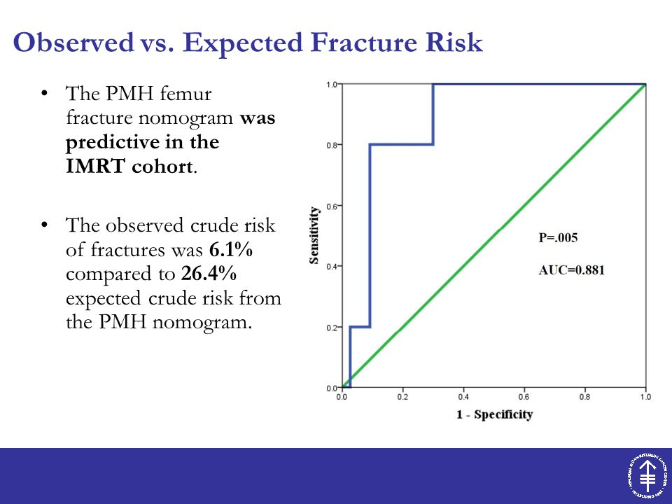 Predictors of fracture: univariate analysis (5 years) P value Gender.403 Age (continuous).315 Compartment of Thigh.191 Tumor Size (continuous).012 Periosteal stripping.049 Dose > 60 Gy.519 Chemotherapy.818 - On MVA, these factors did not retain significance.
