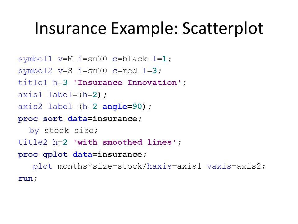 Insurance Example: Scatterplot symbol1 v=M i=sm70 c=black l=1; symbol2 v=S i=sm70 c=red l=3; title1 h=3 'Insurance Innovation'; axis1 label=(h=2); axi