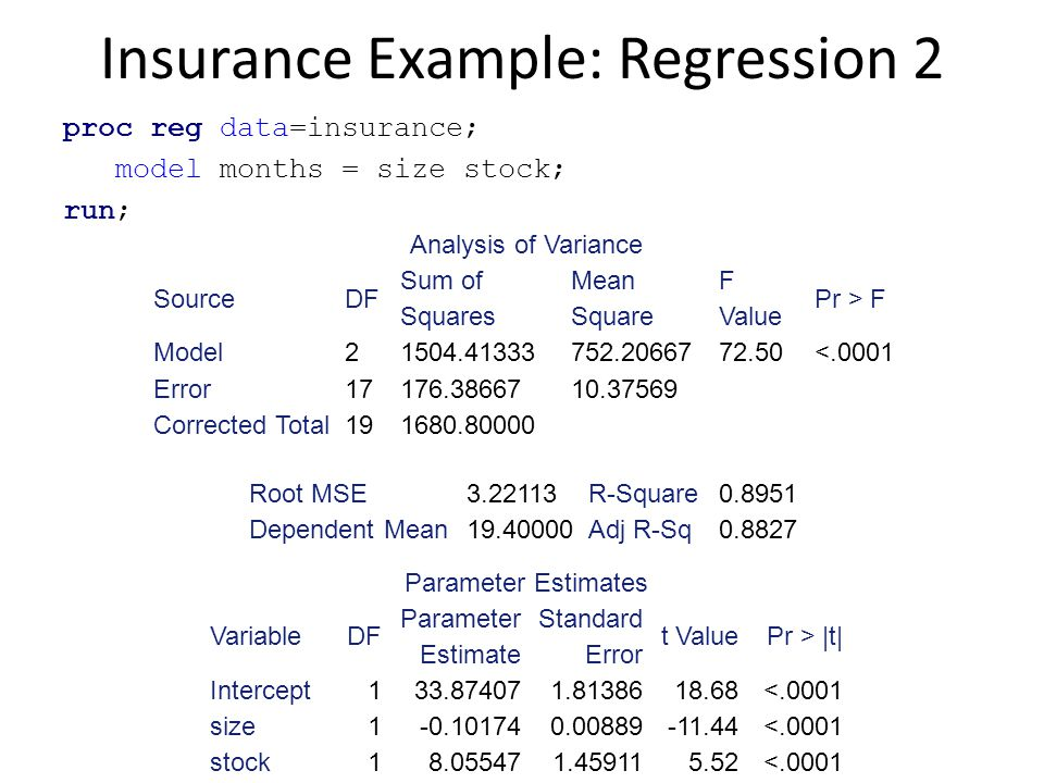 Insurance Example: Regression 2 proc reg data=insurance; model months = size stock; run; Analysis of Variance SourceDF Sum of Squares Mean Square F Va