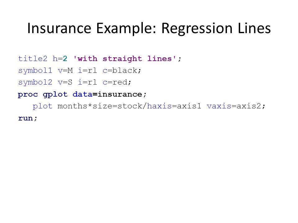 Insurance Example: Regression Lines title2 h=2 'with straight lines'; symbol1 v=M i=rl c=black; symbol2 v=S i=rl c=red; proc gplot data=insurance; plo
