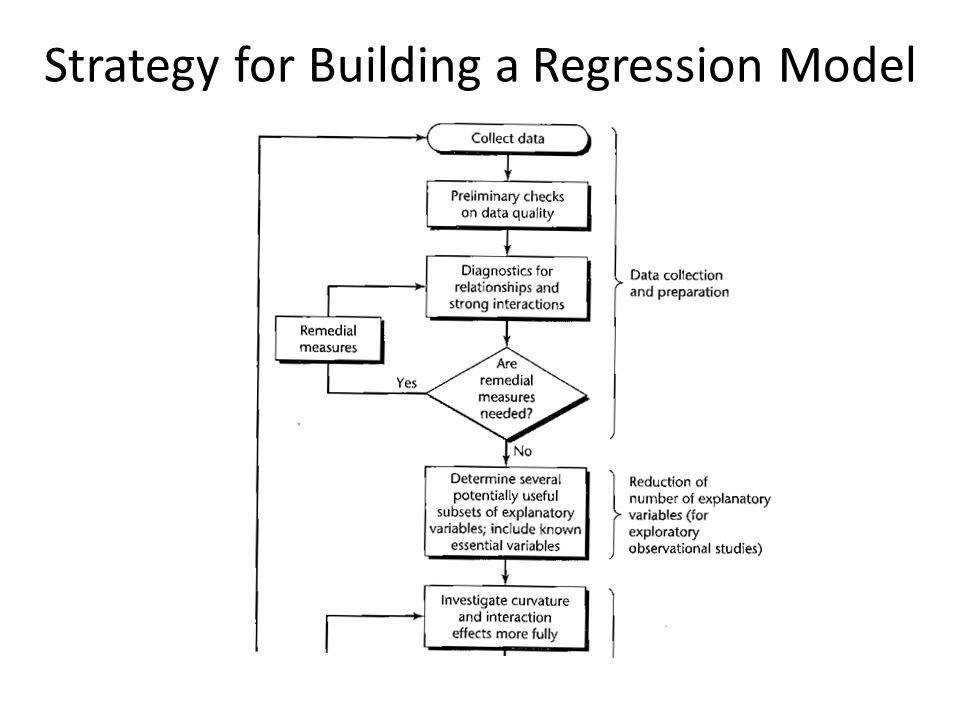 Strategy for Building a Regression Model