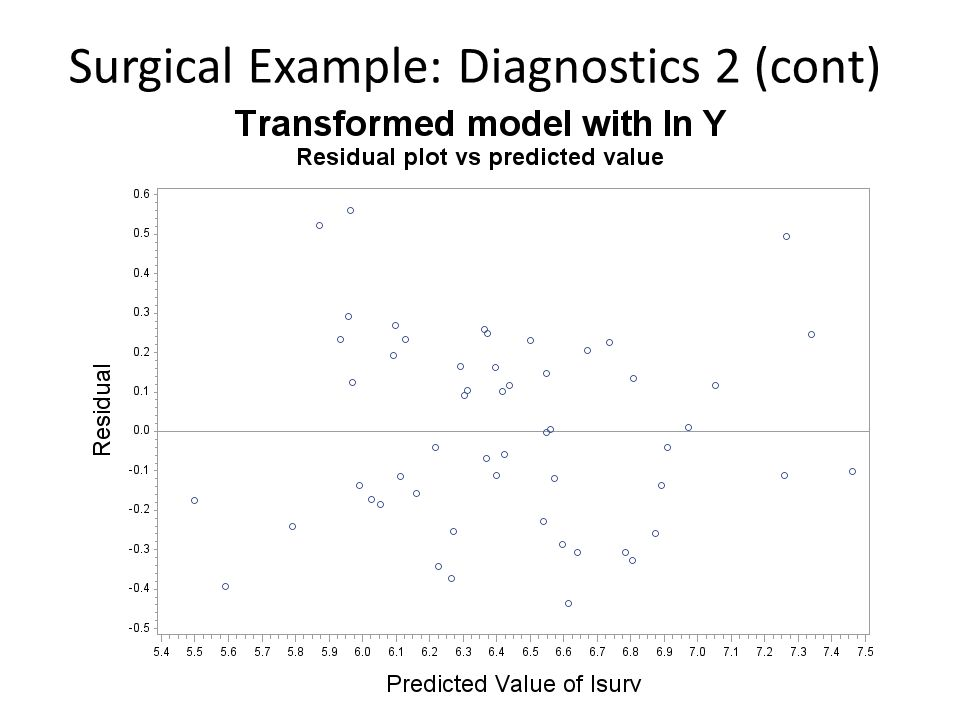 Surgical Example: Diagnostics 2 (cont)