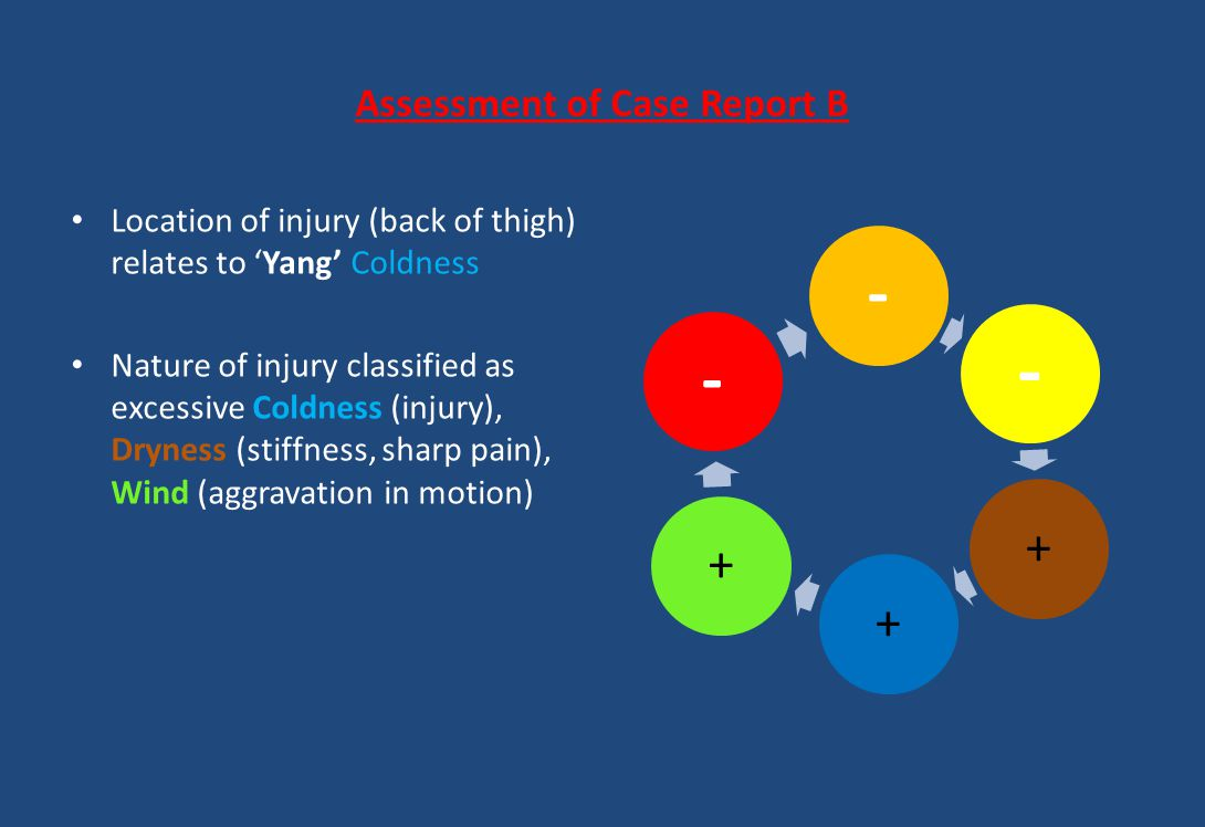 Assessment of Case Report B Location of injury (back of thigh) relates to 'Yang' Coldness Nature of injury classified as excessive Coldness (injury),