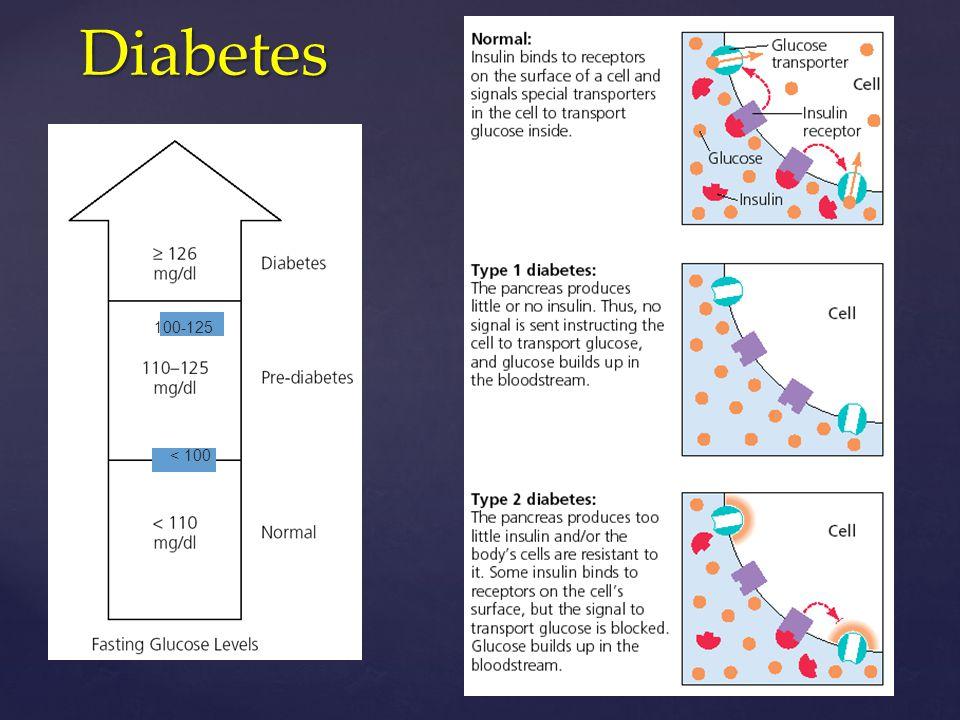 Diabetes Diabetes 100-125 < 100