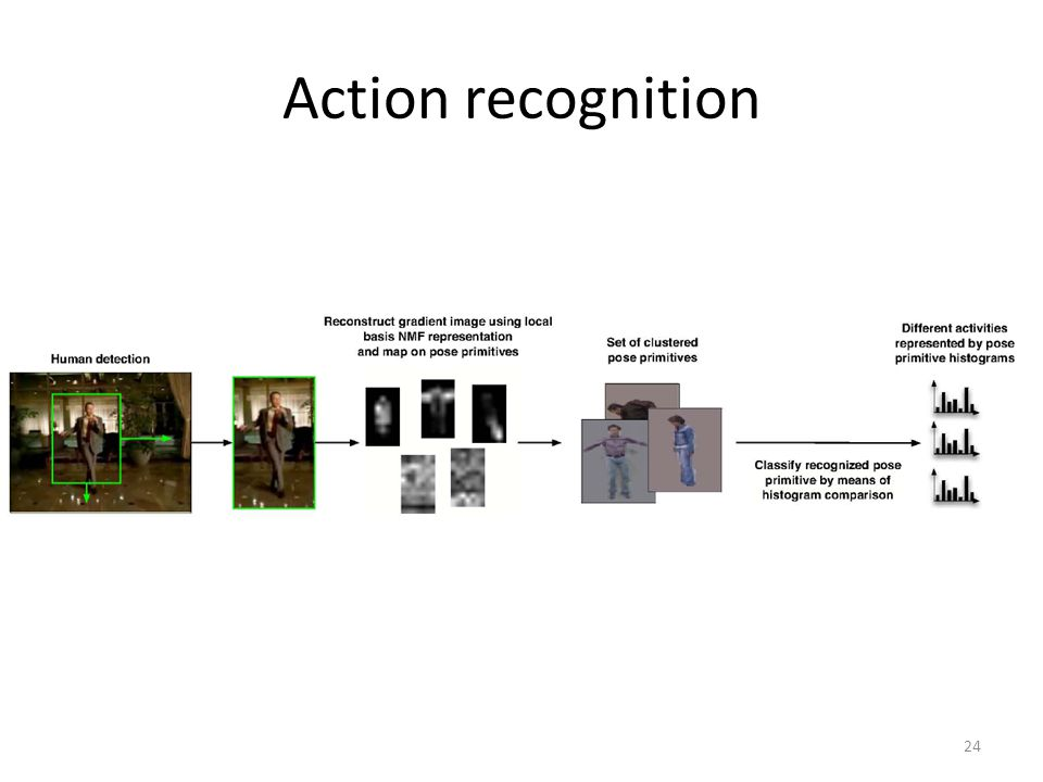 Action recognition 24