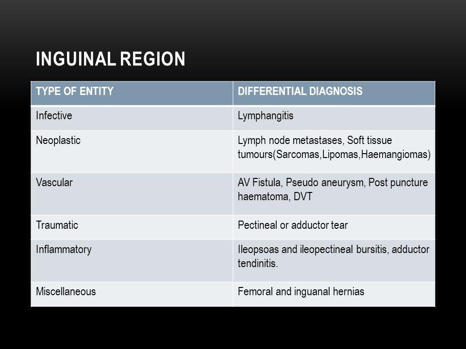 INGUINAL REGION TYPE OF ENTITYDIFFERENTIAL DIAGNOSIS InfectiveLymphangitis NeoplasticLymph node metastases, Soft tissue tumours(Sarcomas,Lipomas,Haema