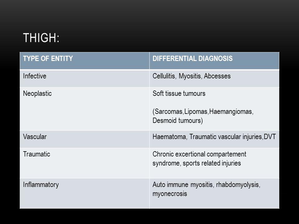 THIGH: TYPE OF ENTITYDIFFERENTIAL DIAGNOSIS InfectiveCellulitis, Myositis, Abcesses NeoplasticSoft tissue tumours (Sarcomas,Lipomas,Haemangiomas, Desm