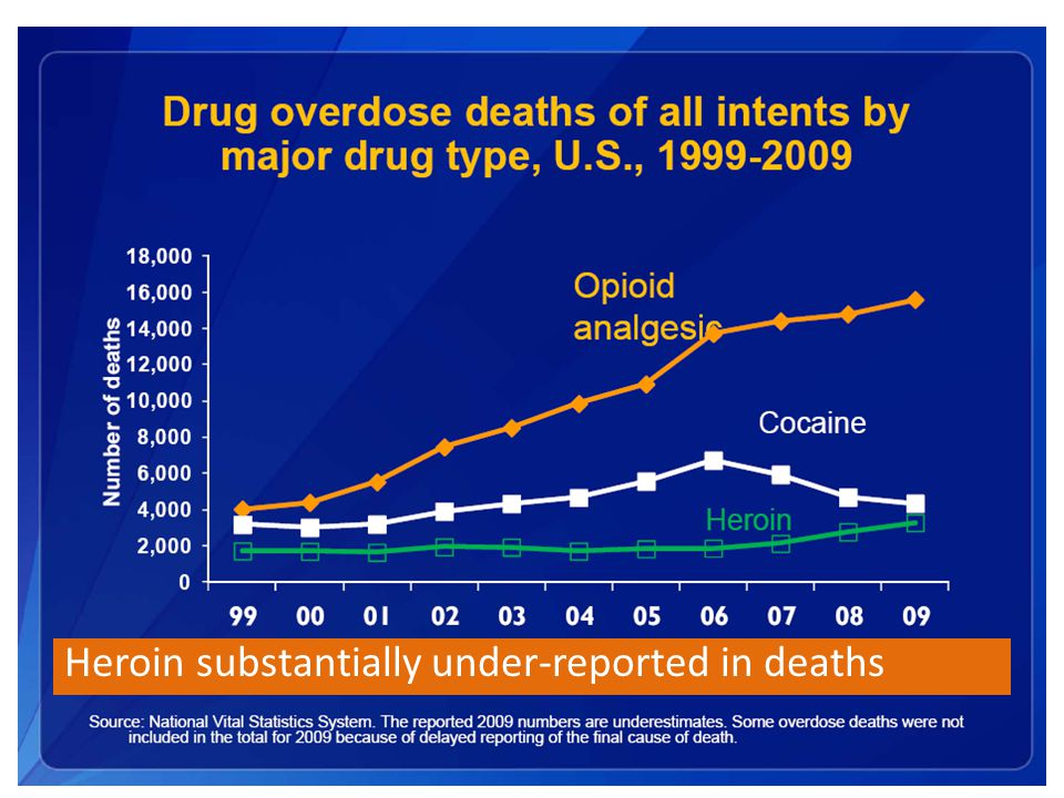 Heroin substantially under-reported in deaths