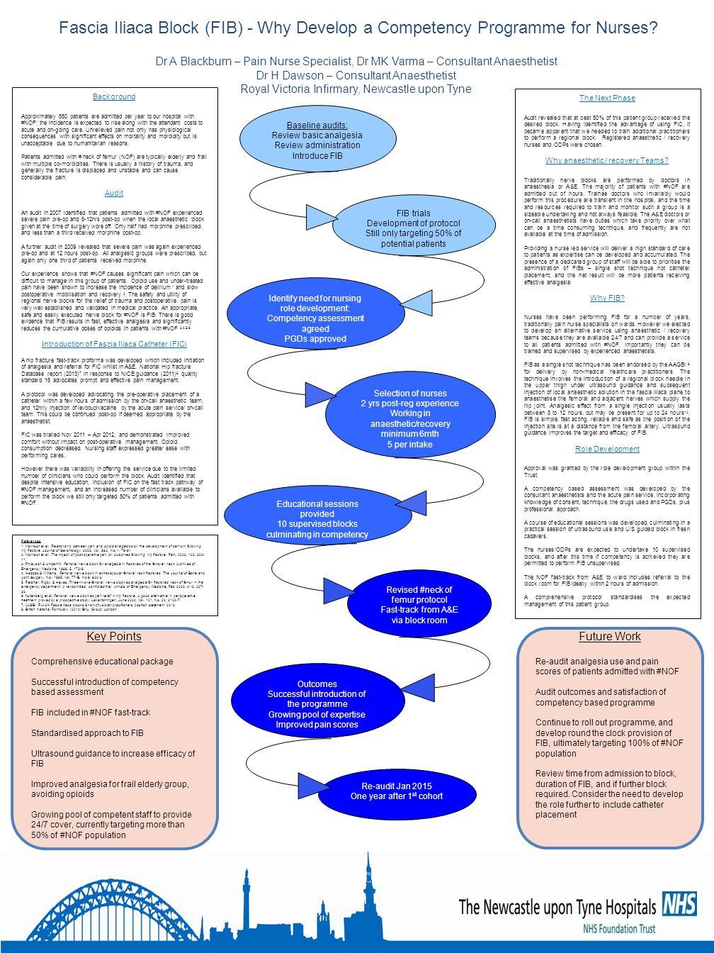Fascia Iliaca Block (FIB) - Why Develop a Competency Programme for Nurses? Dr A Blackburn – Pain Nurse Specialist, Dr MK Varma – Consultant Anaestheti