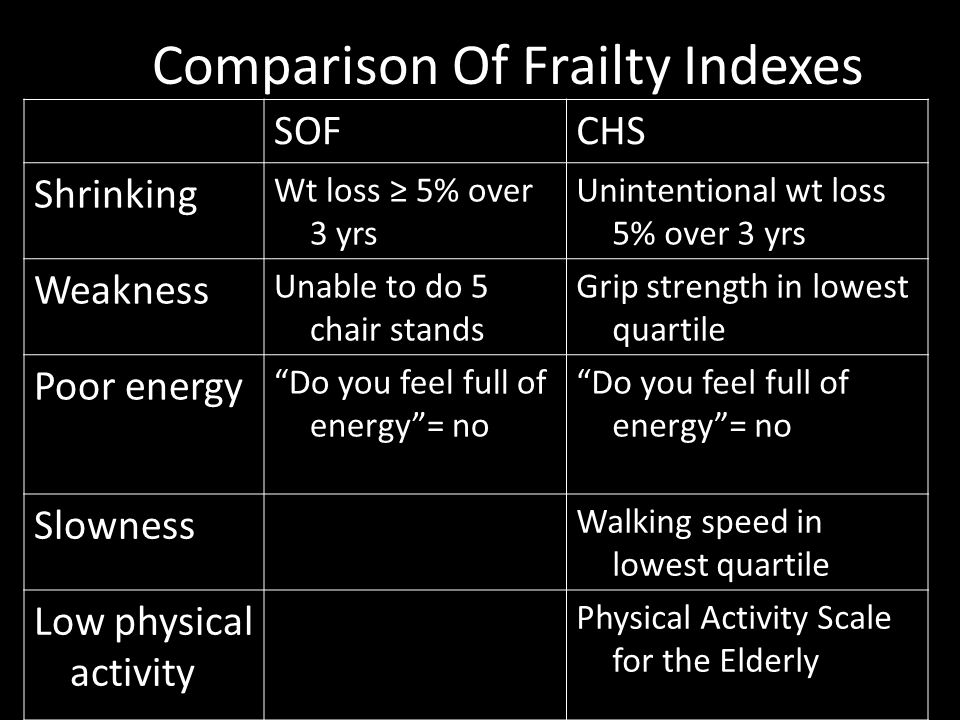 Comparison Of Frailty Indexes SOFCHS Shrinking Wt loss ≥ 5% over 3 yrs Unintentional wt loss 5% over 3 yrs Weakness Unable to do 5 chair stands Grip s