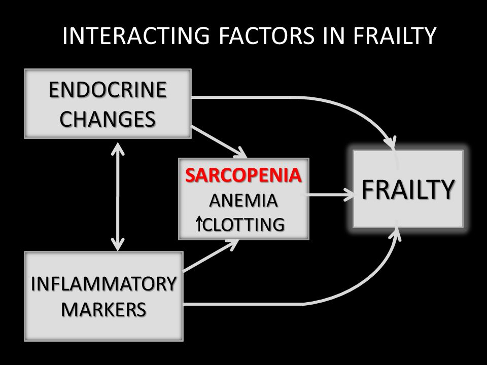 SARCOPENIA ANEMIA CLOTTING FRAILTY INFLAMMATORYMARKERS INTERACTING FACTORS IN FRAILTY