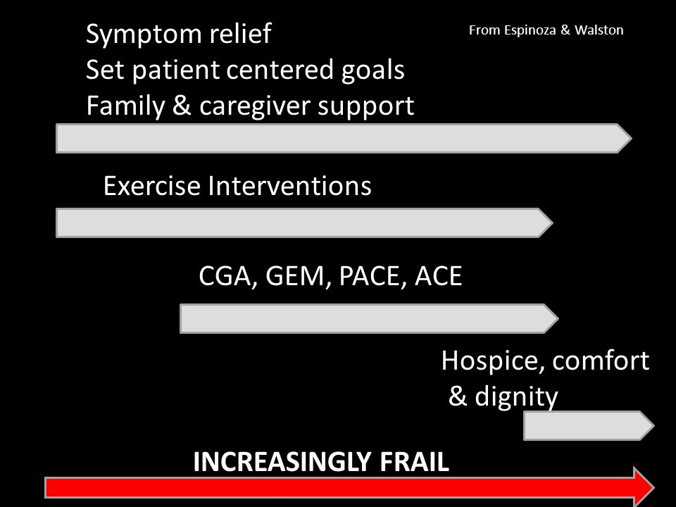 INCREASINGLY FRAIL Symptom relief Set patient centered goals Family & caregiver support Exercise Interventions CGA, GEM, PACE, ACE Hospice, comfort &