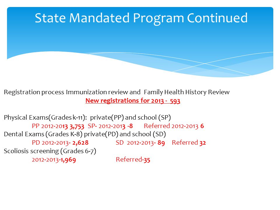 State Mandated Program Continued Registration process Immunization review and Family Health History Review New registrations for 2013 - 593 Physical Exams(Grades k-11): private(PP) and school (SP) PP 2012-2013 3,753SP- 2012-2013 -8Referred 2012-2013 6 Dental Exams (Grades K-8) private(PD) and school (SD) PD 2012-2013- 2,628 SD 2012-2013- 89 Referred 32 Scoliosis screening (Grades 6-7) 2012-2013-1,969Referred-35
