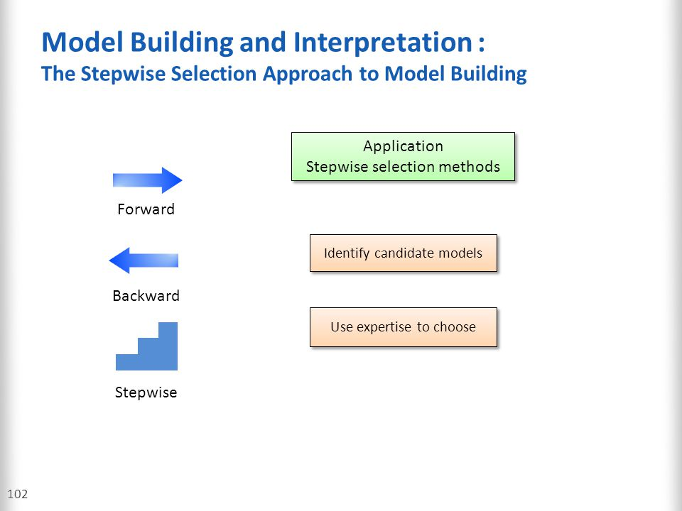 Model Building and Interpretation : The Stepwise Selection Approach to Model Building 102 Application Stepwise selection methods Application Stepwise