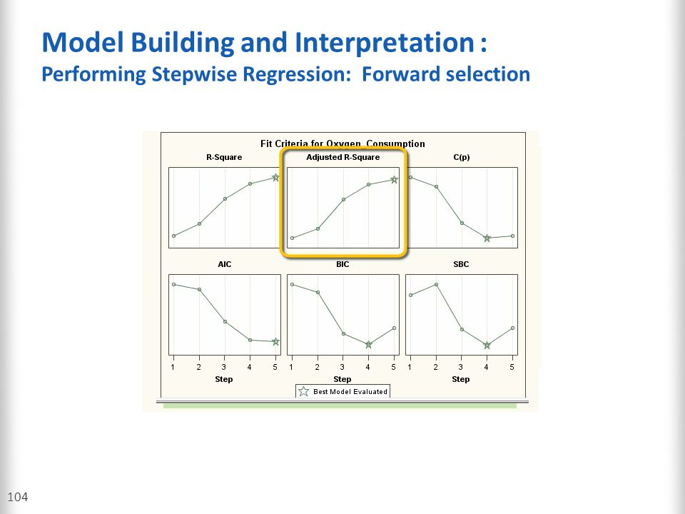 Model Building and Interpretation : Performing Stepwise Regression: Forward selection 104
