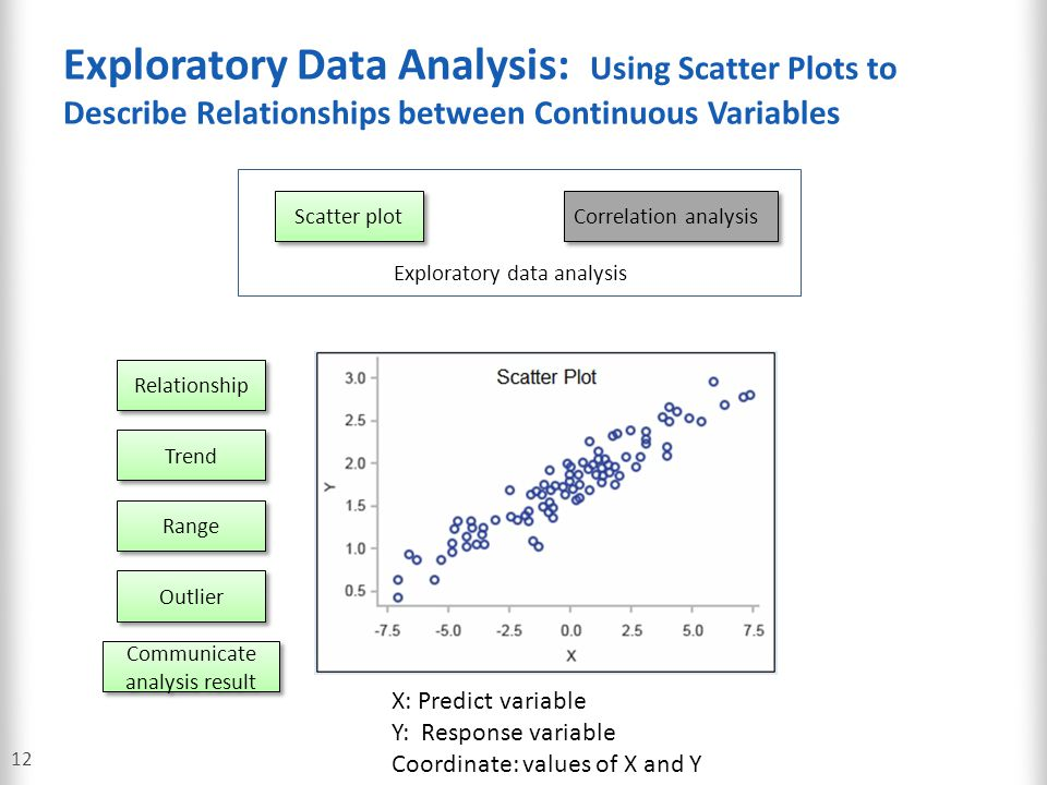 Exploratory Data Analysis: Using Scatter Plots to Describe Relationships between Continuous Variables 12 Scatter plot Correlation analysis Exploratory