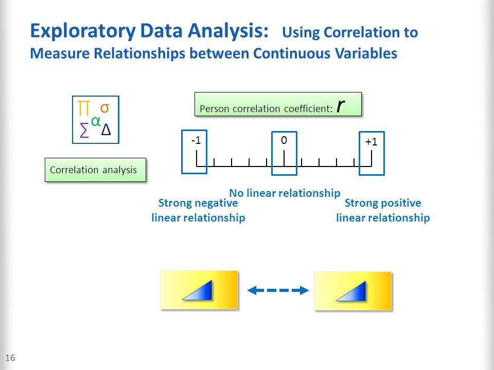 Exploratory Data Analysis: Using Correlation to Measure Relationships between Continuous Variables 16 Correlation analysis Person correlation coeffici