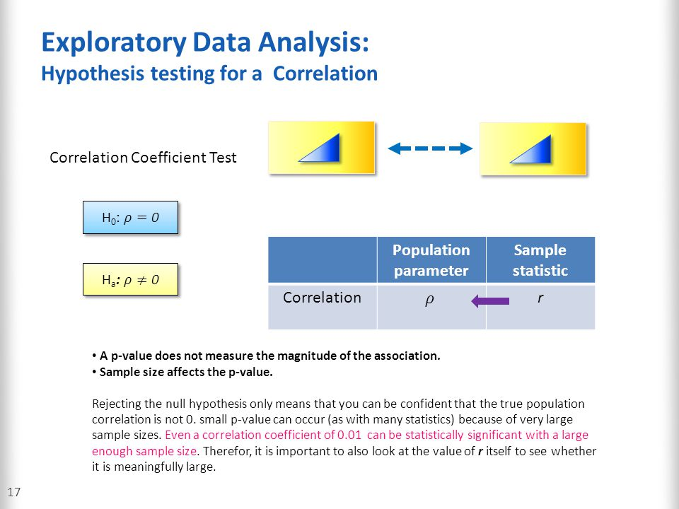 Exploratory Data Analysis: Hypothesis testing for a Correlation 17 Correlation Coefficient Test Population parameter Sample statistic Correlationr A p
