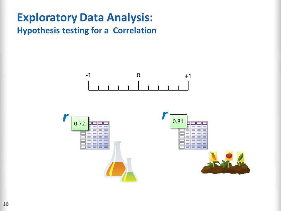 Exploratory Data Analysis: Hypothesis testing for a Correlation 18 0 +1 0.72 0.81 r r r r