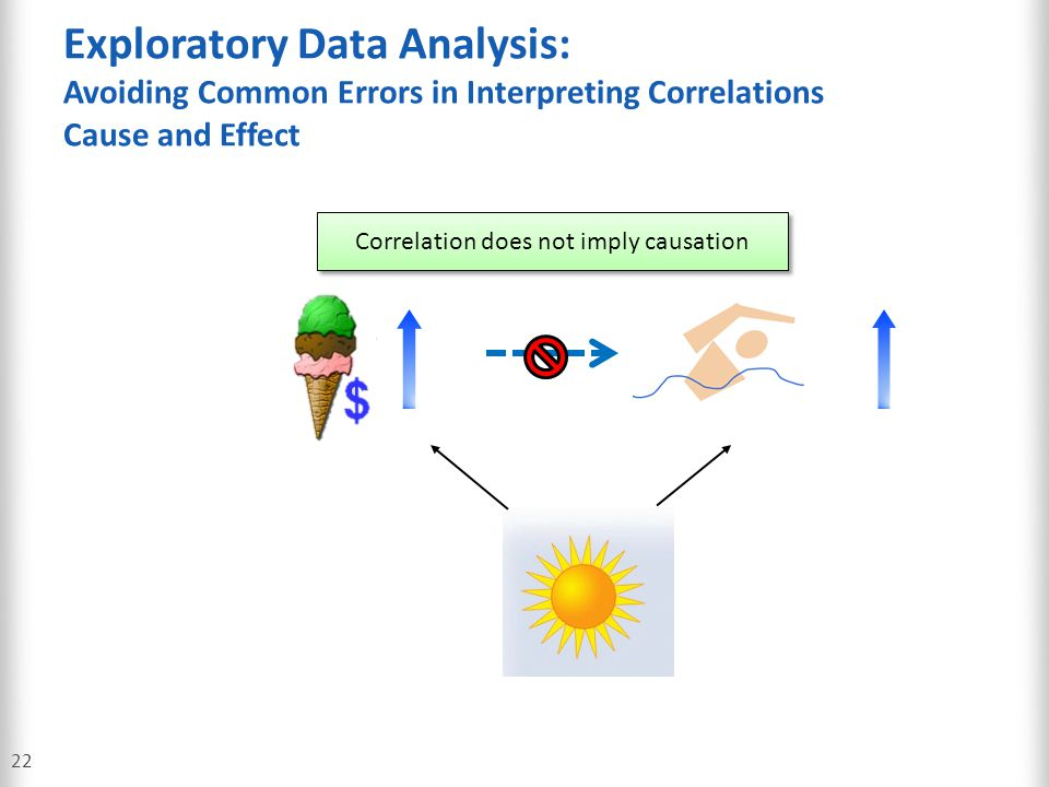 Exploratory Data Analysis: Avoiding Common Errors in Interpreting Correlations Cause and Effect 22 Correlation does not imply causation