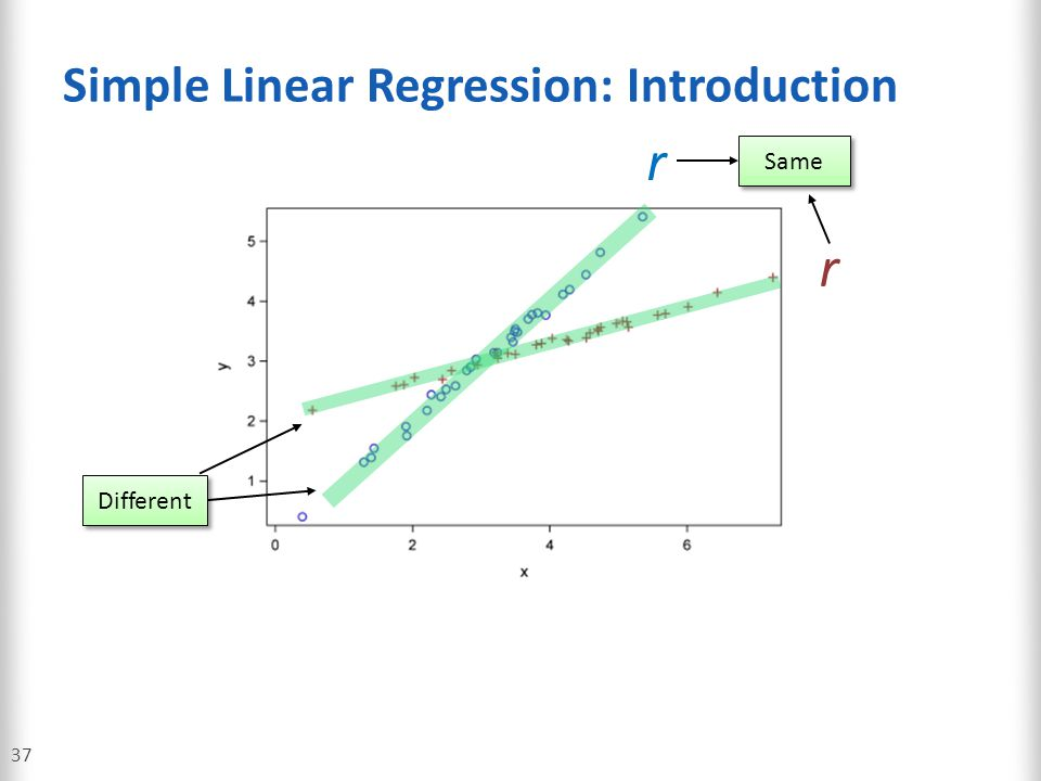 Simple Linear Regression: Introduction 37 r r Same Different