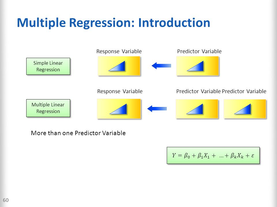 Multiple Regression: Introduction 60 Simple Linear Regression Predictor VariableResponse Variable Multiple Linear Regression Response VariablePredicto
