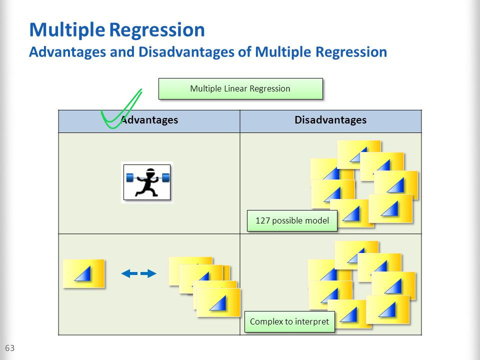 Multiple Regression Advantages and Disadvantages of Multiple Regression 63 AdvantagesDisadvantages Multiple Linear Regression 127 possible model Compl