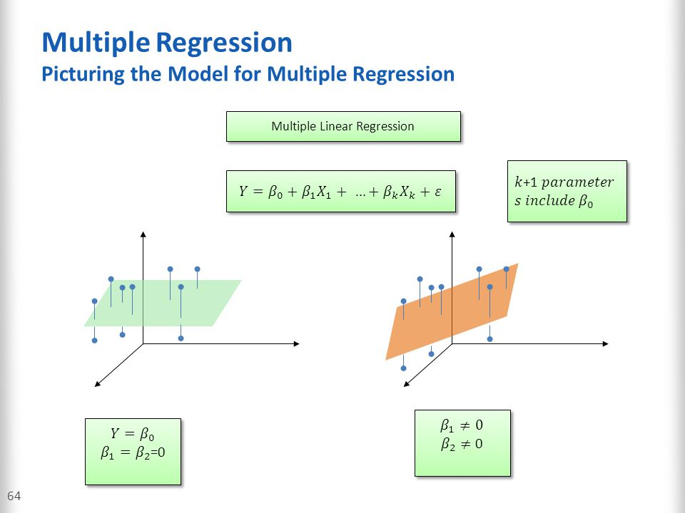 Multiple Regression Picturing the Model for Multiple Regression 64 Multiple Linear Regression
