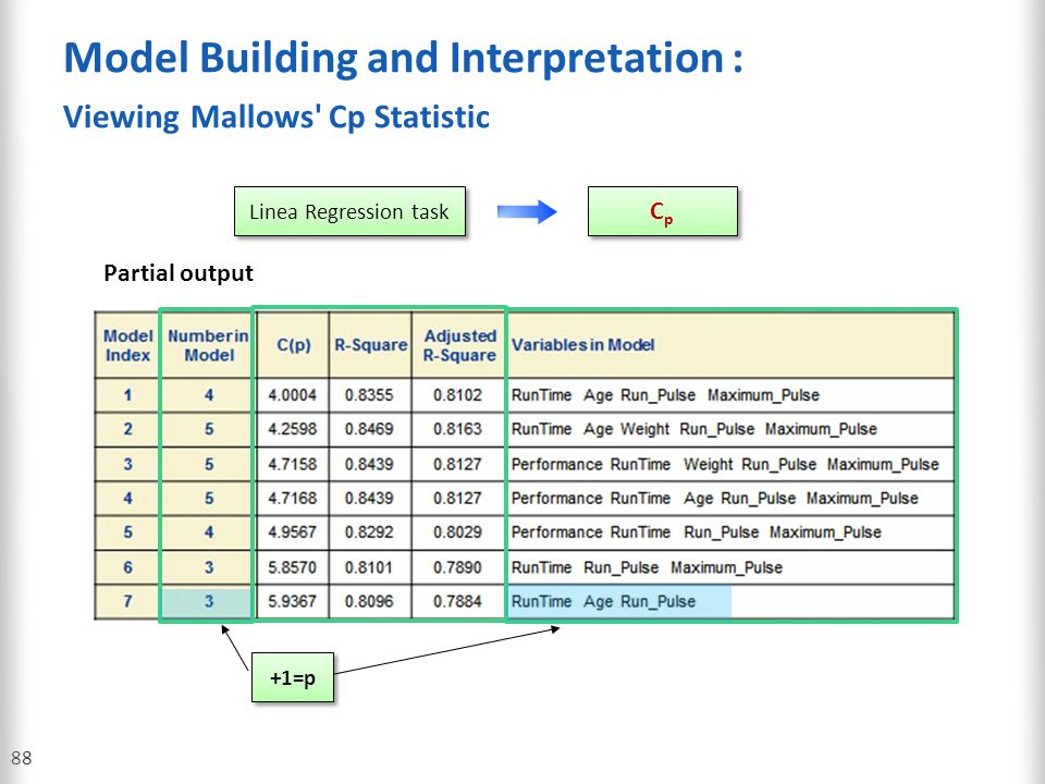 Model Building and Interpretation : Viewing Mallows' Cp Statistic 88 CpCp CpCp Linea Regression task Partial output +1=p