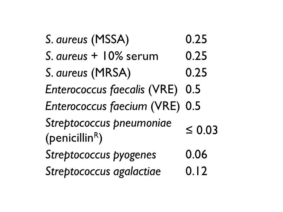 S. aureus (MSSA)0.25 S. aureus + 10% serum0.25 S. aureus (MRSA)0.25 Enterococcus faecalis (VRE)0.5 Enterococcus faecium (VRE)0.5 Streptococcus pneumon