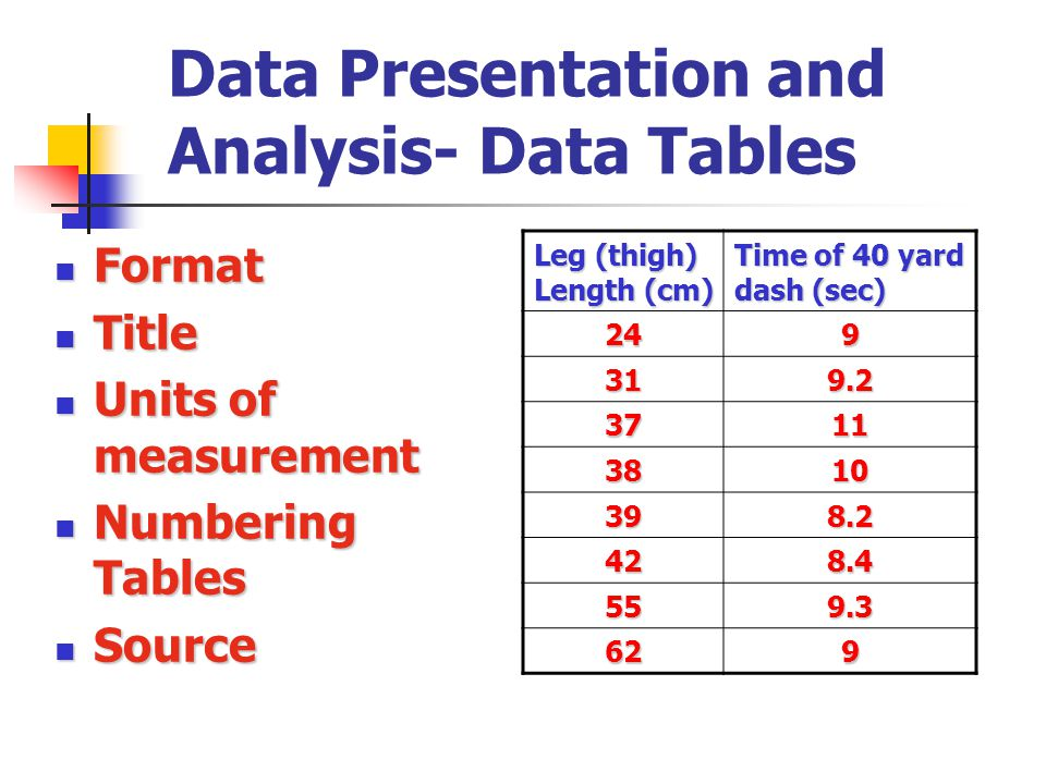Data Presentation and Analysis- Data Tables Format Format Title Title Units of measurement Units of measurement Numbering Tables Numbering Tables Sour