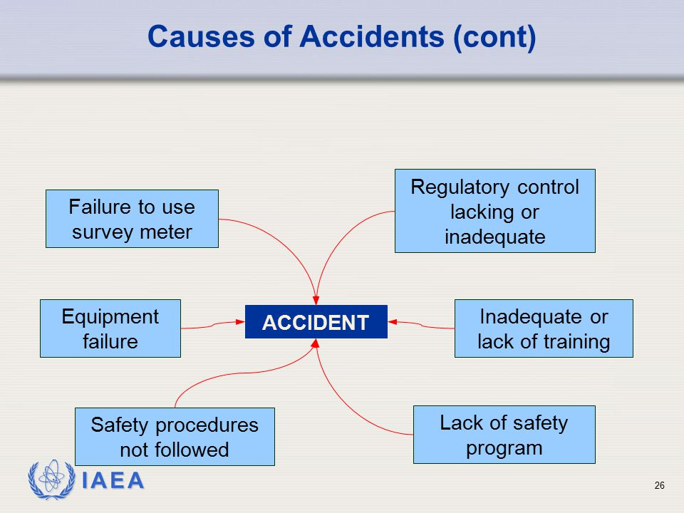 IAEA ACCIDENT Failure to use survey meter Equipment failure Safety procedures not followed Regulatory control lacking or inadequate Lack of safety pro