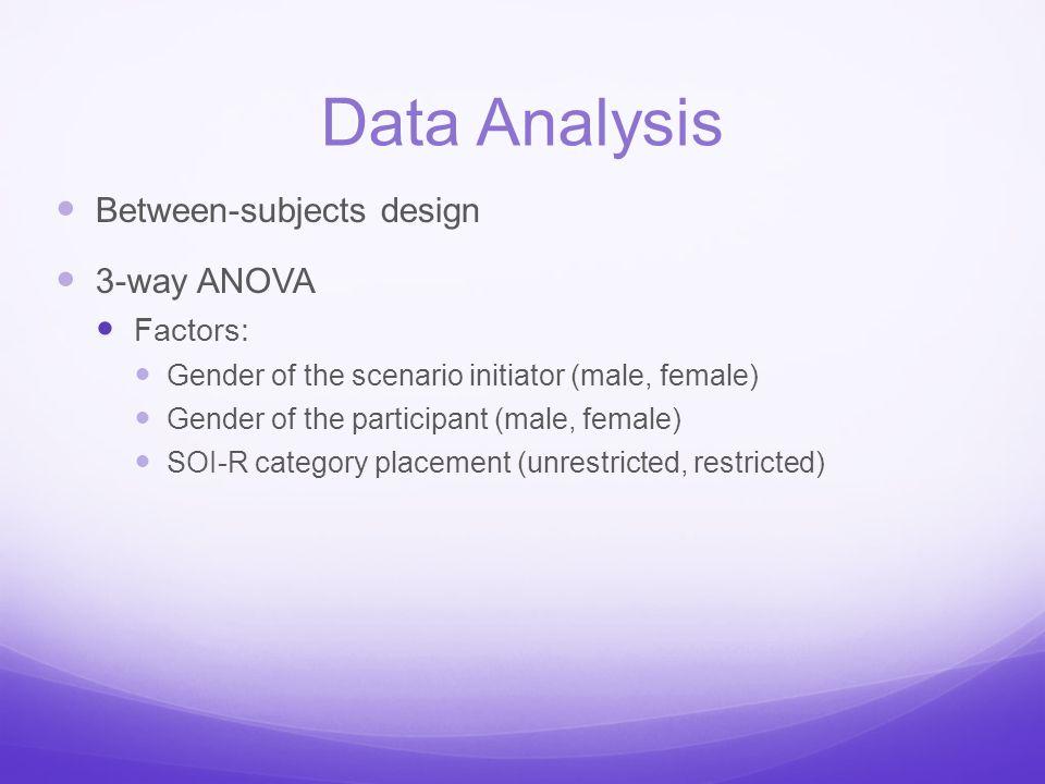 Data Analysis Between-subjects design 3-way ANOVA Factors: Gender of the scenario initiator (male, female) Gender of the participant (male, female) SO