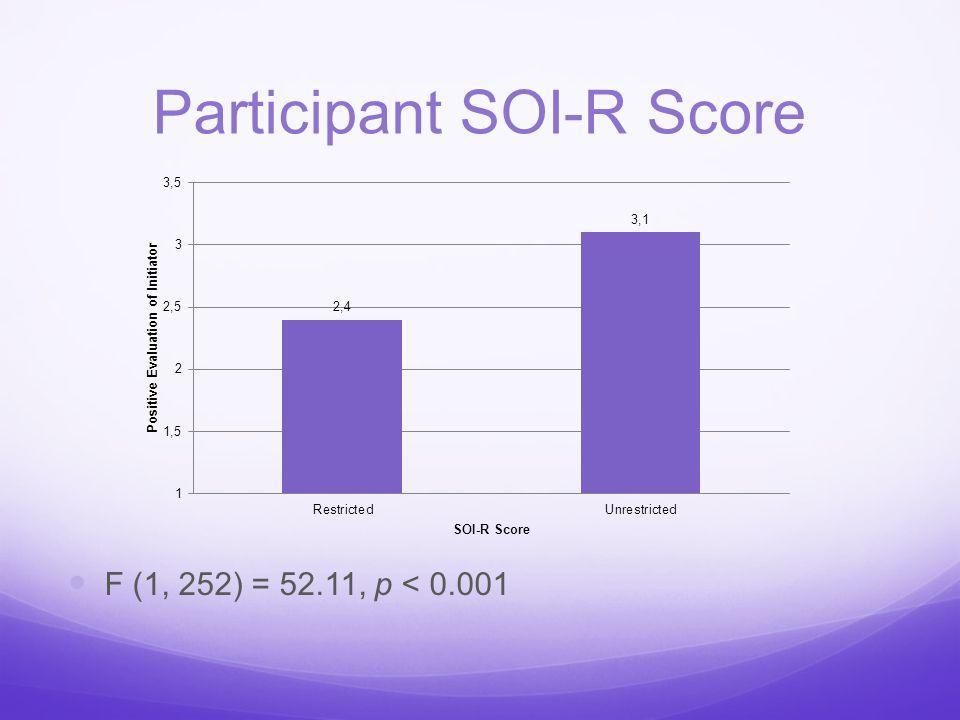 Participant SOI-R Score F (1, 252) = 52.11, p < 0.001