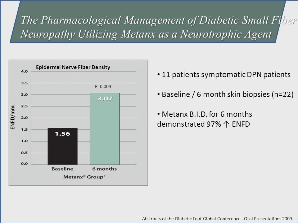 11 patients symptomatic DPN patients Baseline / 6 month skin biopsies (n=22) Metanx B.I.D. for 6 months demonstrated 97% ↑ ENFD The Pharmacological Ma