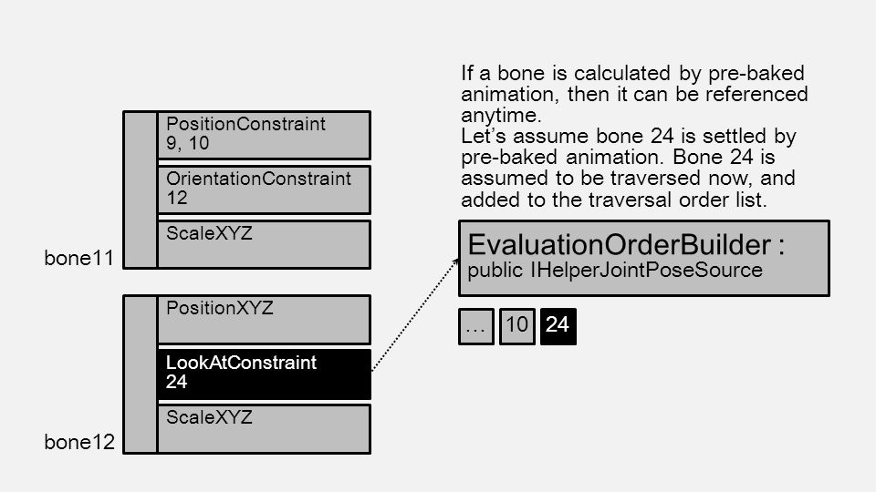 If a bone is calculated by pre-baked animation, then it can be referenced anytime. Let's assume bone 24 is settled by pre-baked animation. Bone 24 is