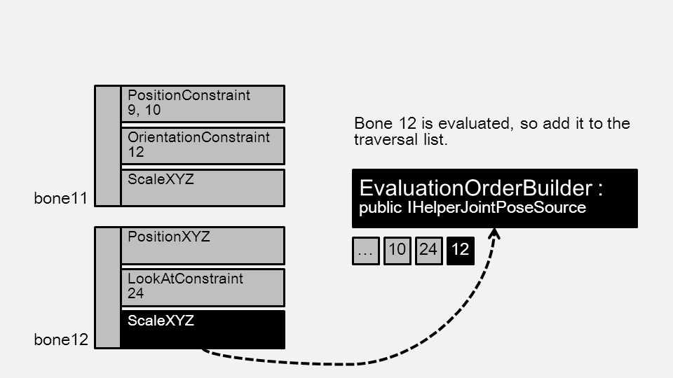 Bone 12 is evaluated, so add it to the traversal list. bone11 PositionConstraint 9, 10 EvaluationOrderBuilder : public IHelperJointPoseSource Orientat