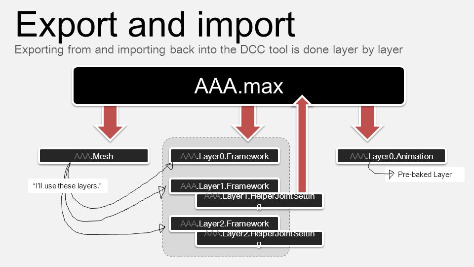 Export and import Exporting from and importing back into the DCC tool is done layer by layer AAA.Layer0.Framework AAA.Layer1.Framework AAA.Layer2.Fram
